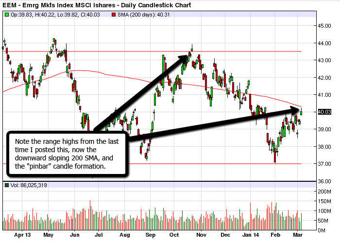 EEM_Emerging_Markets_March_2014
