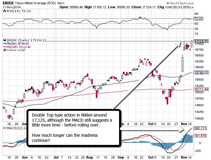 Nikkei trading strategy