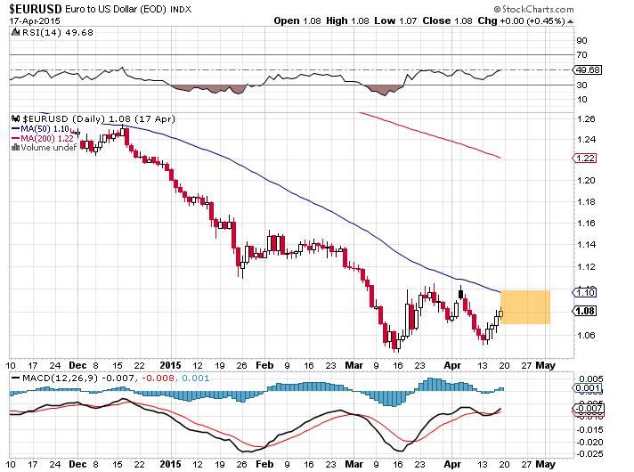 EUR_USD_April_20_Forex_Kong